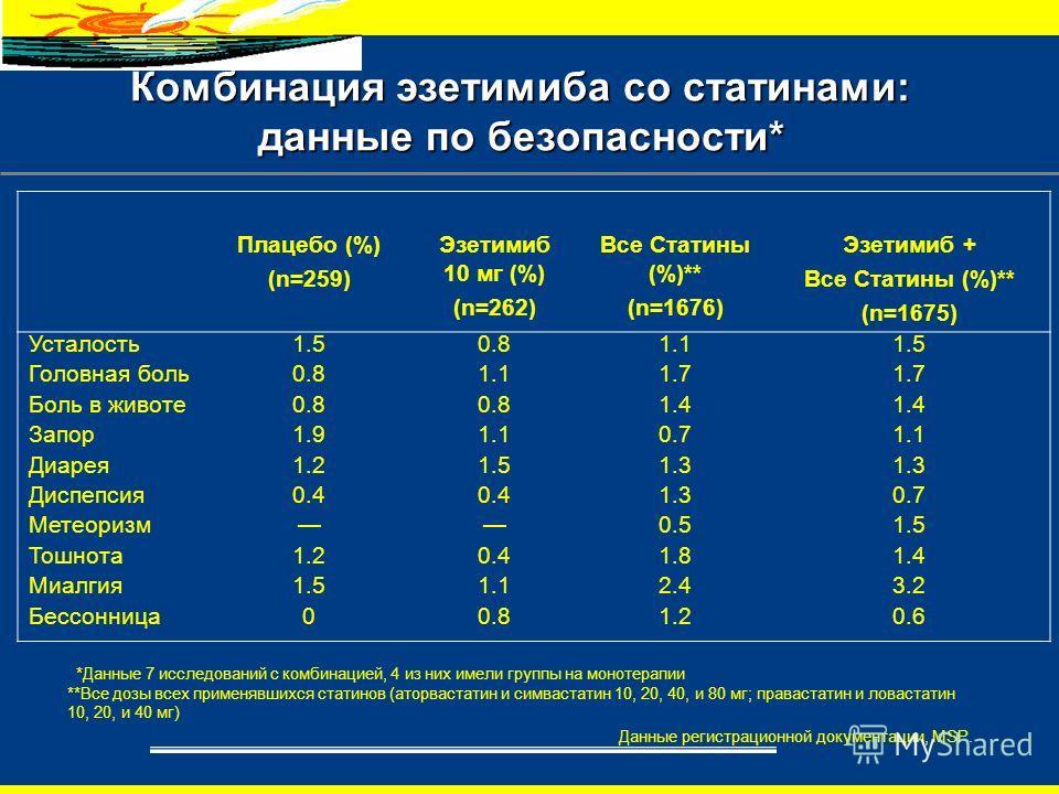 Комбинация эзетимиба со статинами: данные по безопасности* *Данные 7 исследований с комбинацией, 4 из них имели группы на монотерапии **Все дозы всех применявшихся статинов (аторвастатин и симвастатин 10, 20, 40, и 80 мг; правастатин и ловастатин 10,