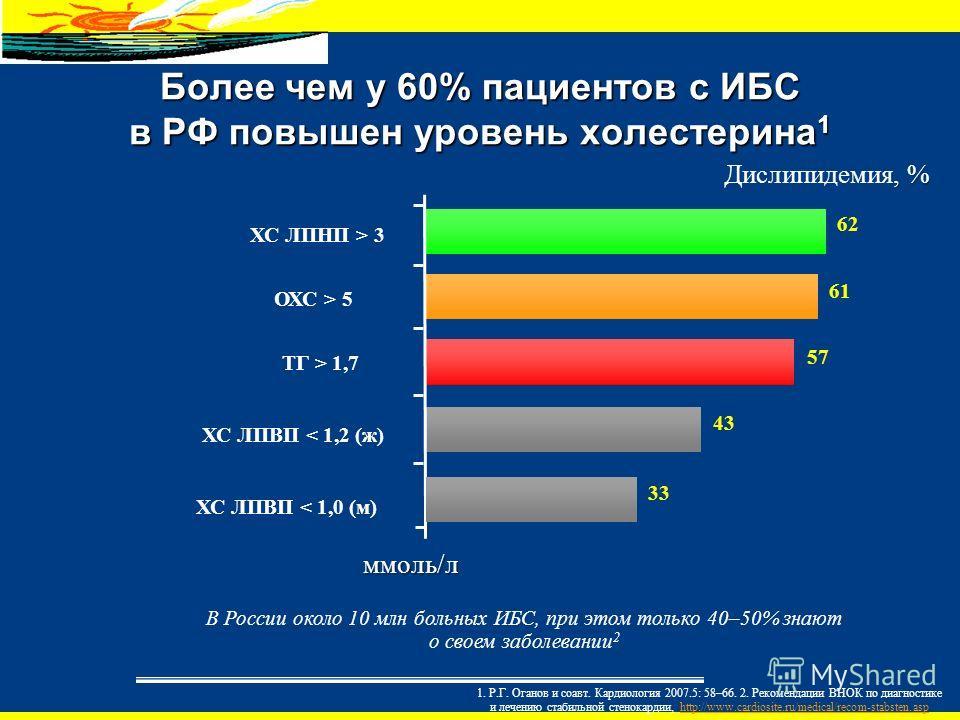 Более чем у 60% пациентов с ИБС в РФ повышен уровень холестерина 1 ХС ЛПНП > 3 ТГ > 1,7 ОХС > 5 ХС ЛПВП < 1,2 (ж) ХС ЛПВП < 1,0 (м) 33 43 57 61 62 ммоль/л, % Дислипидемия, % В России около 10 млн больных ИБС, при этом только 40–50% знают о своем забо