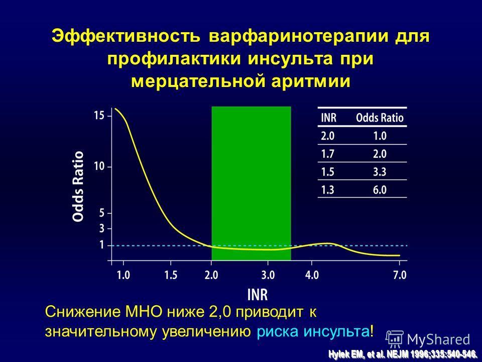 Hylek EM, et al. NEJM 1996;335:540-546. Снижение МНО ниже 2,0 приводит к значительному увеличению риска инсульта! Эффективность варфаринотерапии для профилактики инсульта при мерцательной аритмии