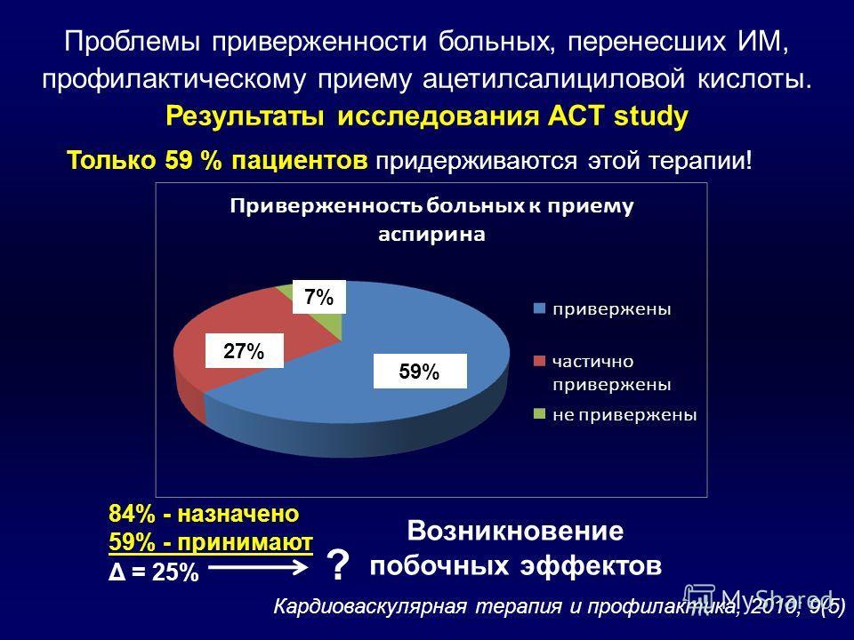 59% 27% 7% 84% - назначено 59% - принимают Δ = 25% ? Возникновение побочных эффектов Проблемы приверженности больных, перенесших ИМ, профилактическому приему ацетилсалициловой кислоты. Результаты исследования АСT study Кардиоваскулярная терапия и про