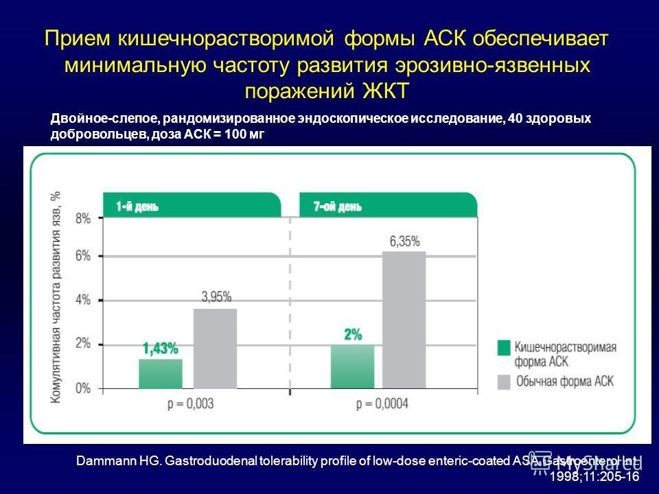 Прием кишечнорастворимой формы АСК обеспечивает минимальную частоту развития эрозивно-язвенных поражений ЖКТ Двойное-слепое, рандомизированное эндоскопическое исследование, 40 здоровых добровольцев, доза АСК = 100 мг Dammann HG. Gastroduodenal tolera
