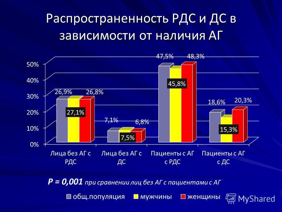 Распространенность РДС и ДС в зависимости от наличия АГ