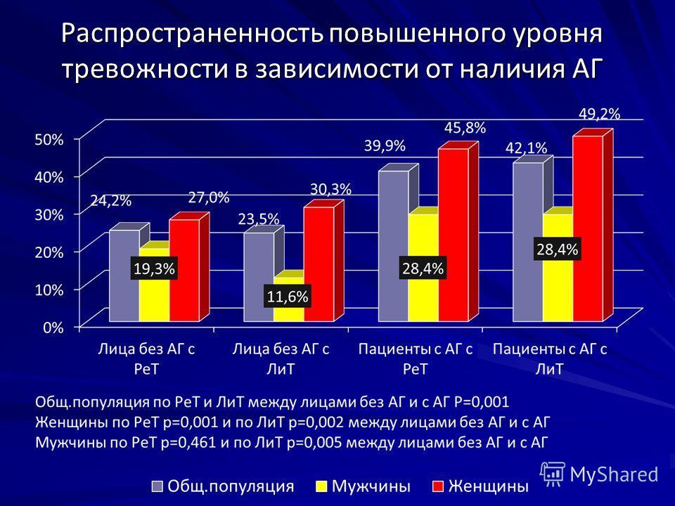 Распространенность повышенного уровня тревожности в зависимости от наличия АГ