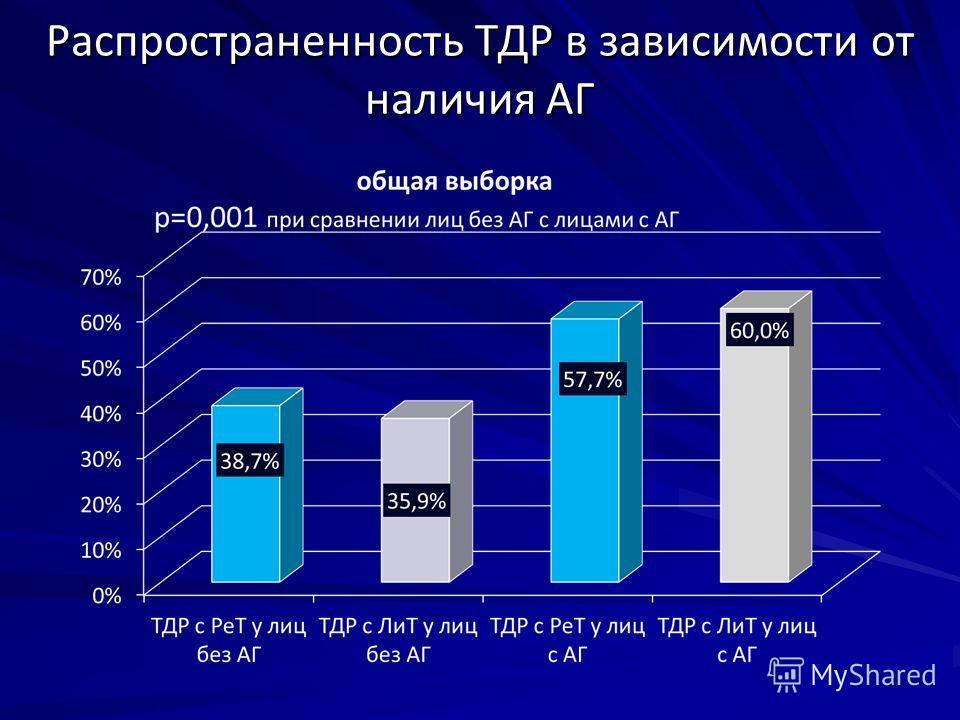 Распространенность ТДР в зависимости от наличия АГ