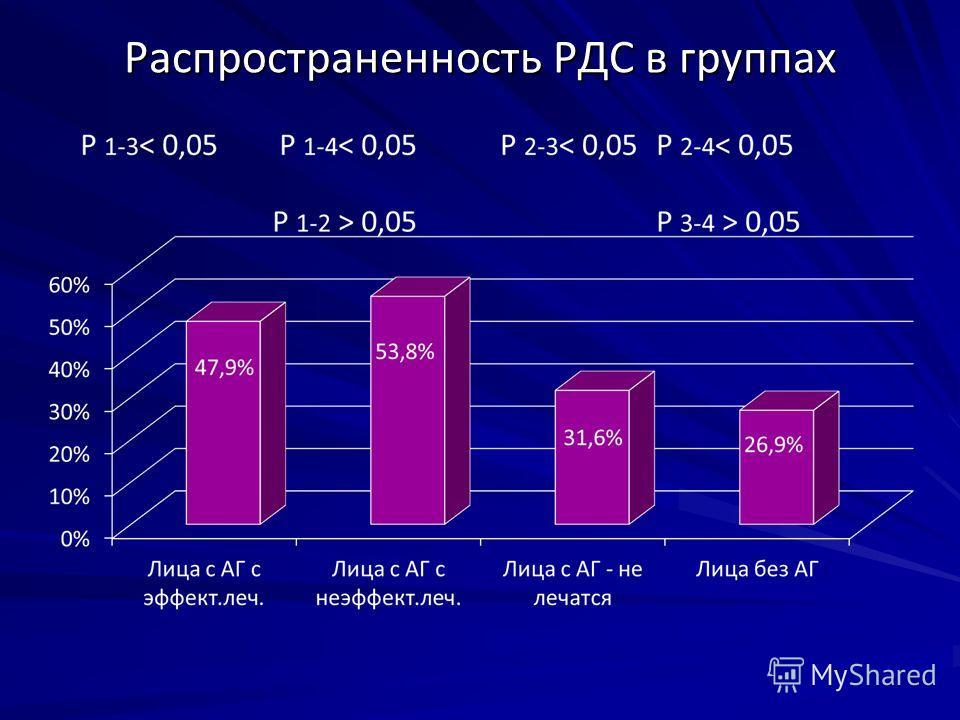 Распространенность РДС в группах