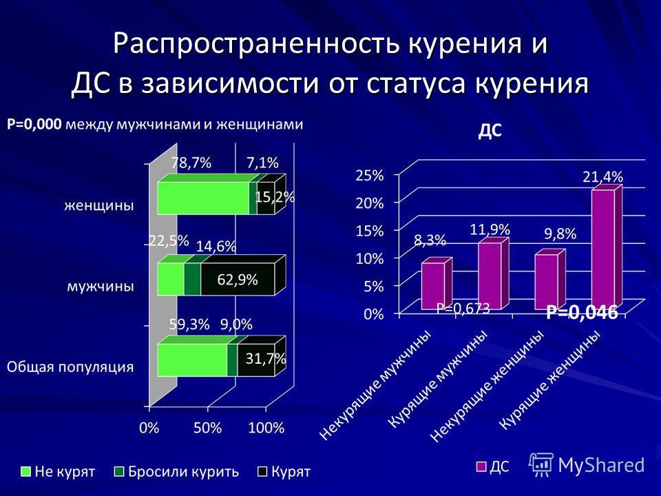 Распространенность курения и ДС в зависимости от статуса курения
