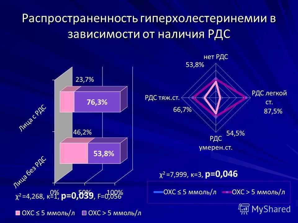 Распространенность гиперхолестеринемии в зависимости от наличия РДС
