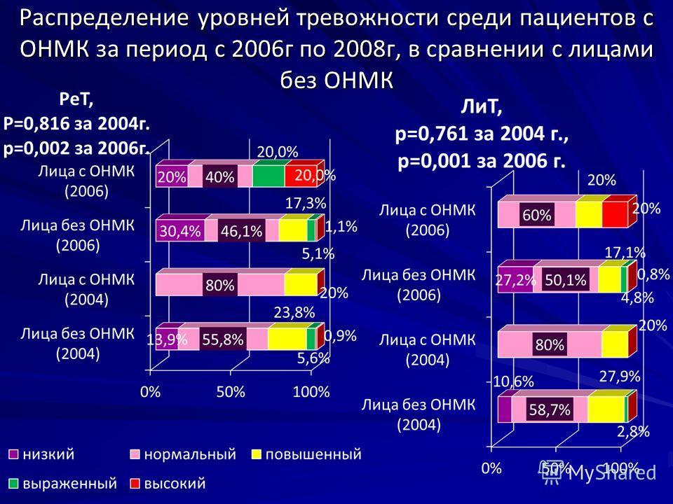 Распределение уровней тревожности среди пациентов с ОНМК за период с 2006г по 2008г, в сравнении с лицами без ОНМК