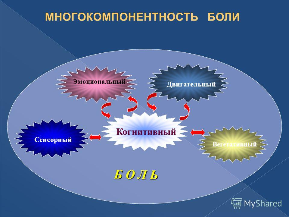 Эмоциональный Двигательный Вегетативный Сенсорный Когнитивный Б О Л Ь МНОГОКОМПОНЕНТНОСТЬ БОЛИ