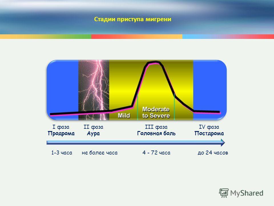 11 Стадии приступа мигрени I фаза Продрома 1-3 часа II фаза Аура III фаза Головная боль IV фаза Постдрома не более часа4 - 72 часадо 24 часов
