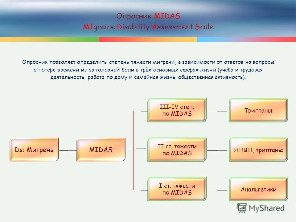 16 Опросник MIDAS MIgraine Disability Assessment Scale Опросник позволяет определить степень тяжести мигрени, в зависимости от ответов на вопросы о потере времени из-за головной боли в трёх основных сферах жизни (учёба и трудовая деятельность, работа