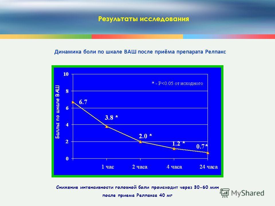 23 Результаты исследования Динамика боли по шкале ВАШ после приёма препарата Релпакс Снижение интенсивности головной боли происходит через 30-60 мин после приема Релпакса 40 мг