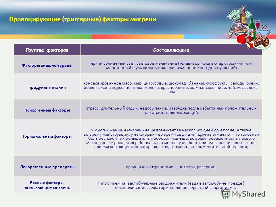 6 Провоцирующие (триггерные) факторы мигрени Группы факторовСоставляющие Факторы внешней среды яркий солнечный свет, световое мелькание (телевизор, компьютер), громкий или монотонный шум, сильные запахи, изменение погодных условий; продукты питания к