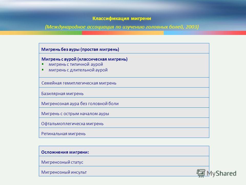 9 Классификация мигрени (Международное ассоциация по изучению головных болей, 2003) Мигрень без ауры (простая мигрень) Мигрень с аурой (классическая мигрень) мигрень с типичной аурой мигрень с длительной аурой Семейная гемиплегическая мигрень Базиляр