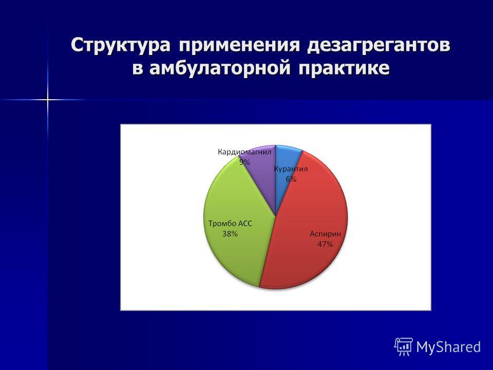 Структура применения дезагрегантов в амбулаторной практике