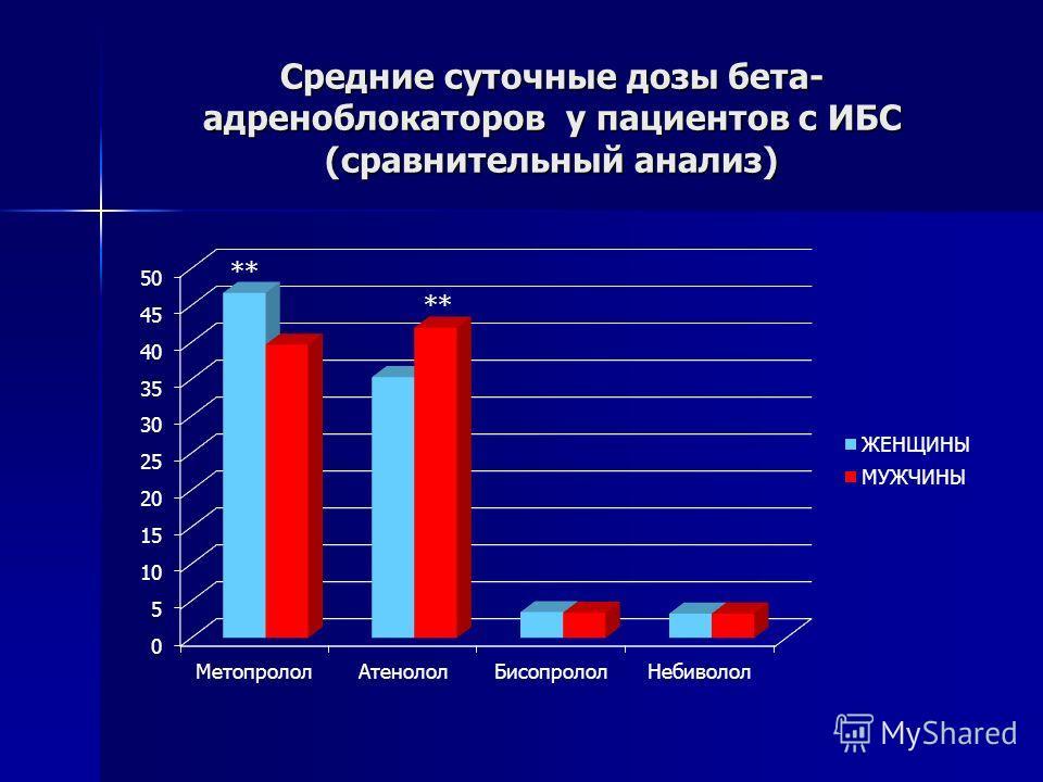 Средние суточные дозы бета- адреноблокаторов у пациентов с ИБС (сравнительный анализ)