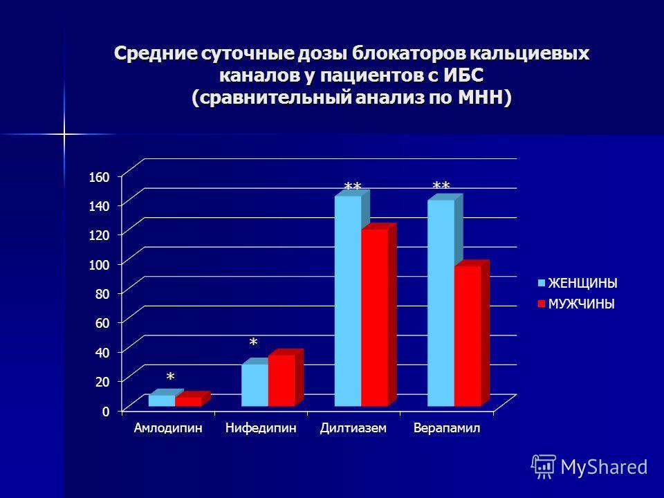 Средние суточные дозы блокаторов кальциевых каналов у пациентов с ИБС (сравнительный анализ по МНН)
