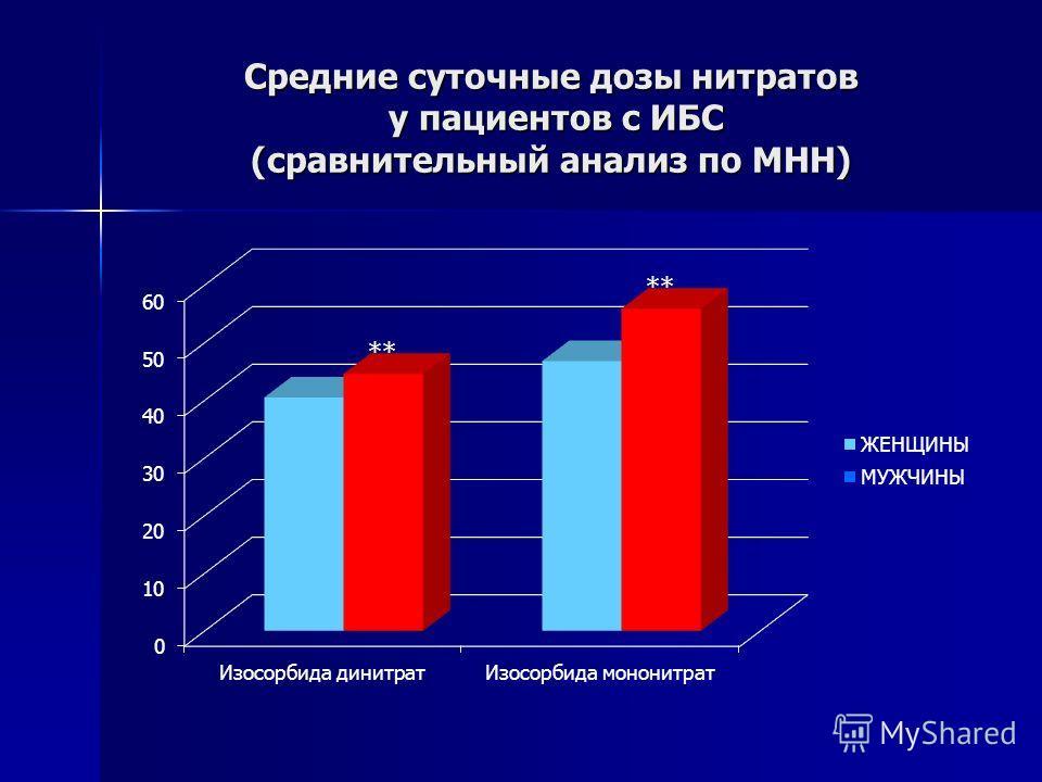 Средние суточные дозы нитратов у пациентов с ИБС (сравнительный анализ по МНН)