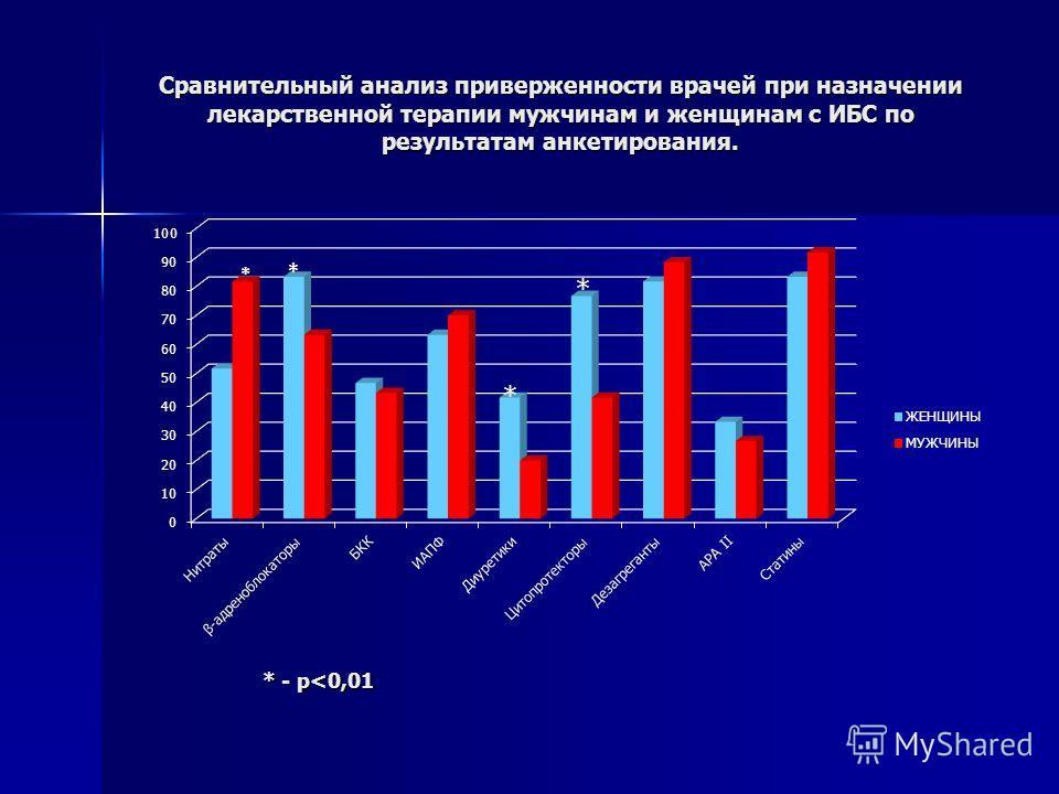 Сравнительный анализ приверженности врачей при назначении лекарственной терапии мужчинам и женщинам с ИБС по результатам анкетирования. * - p