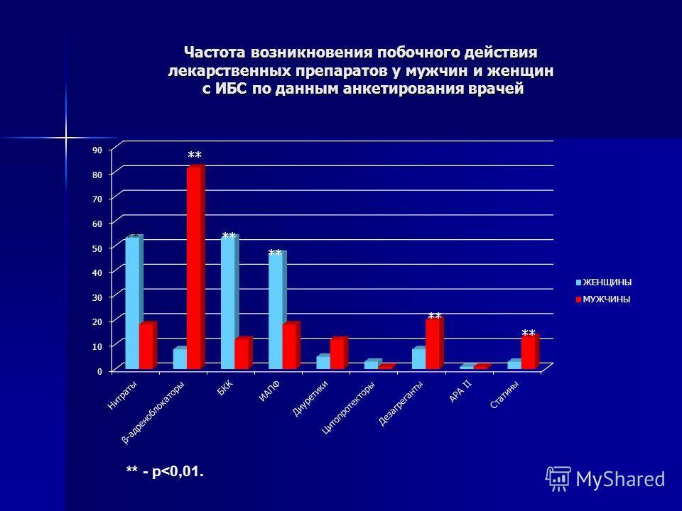 Частота возникновения побочного действия лекарственных препаратов у мужчин и женщин с ИБС по данным анкетирования врачей ** - p