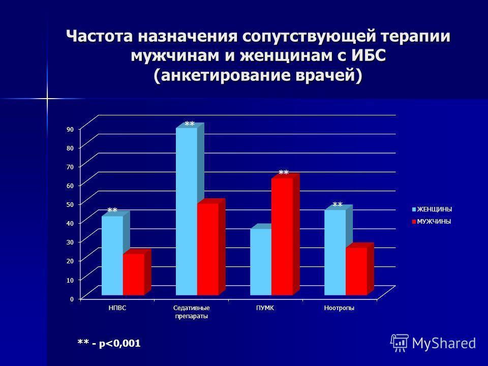 Частота назначения сопутствующей терапии мужчинам и женщинам с ИБС (анкетирование врачей) ** - p