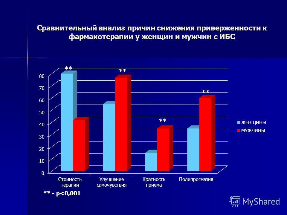 Сравнительный анализ причин снижения приверженности к фармакотерапии у женщин и мужчин с ИБС ** - p