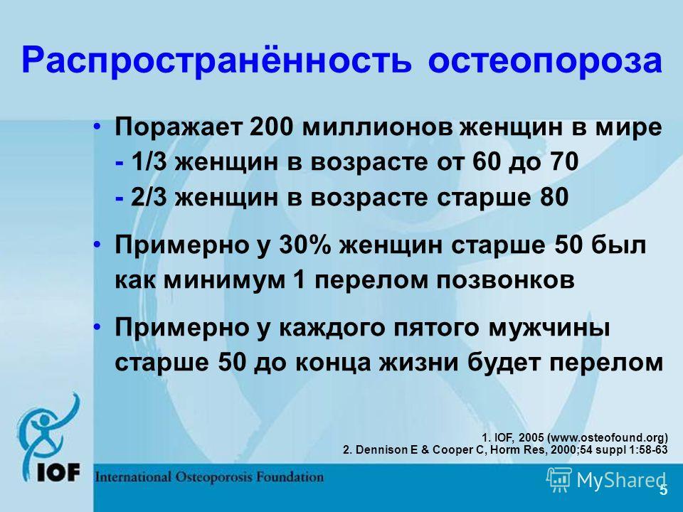 5 Распространённость остеопороза Поражает 200 миллионов женщин в мире - 1/3 женщин в возрасте от 60 до 70 - 2/3 женщин в возрасте старше 80 Примерно у 30% женщин старше 50 был как минимум 1 перелом позвонков Примерно у каждого пятого мужчины старше 5