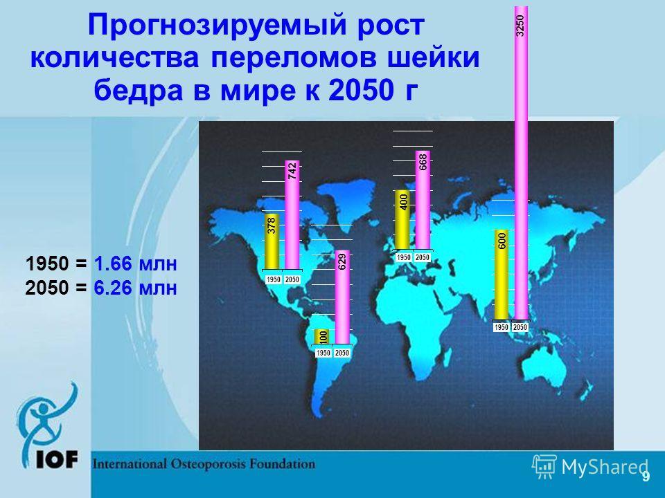 9 Прогнозируемый рост количества переломов шейки бедра в мире к 2050 г 19502050 600 3250 19502050 668 400 19502050 742 378 19502050 100 629 1950 = 1.66 млн 2050 = 6.26 млн