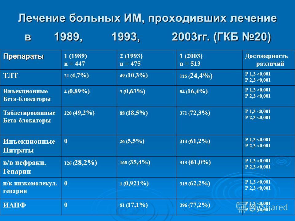 Лечение больных ИМ, проходивших лечение в 1989, 1993, 2003гг. (ГКБ 20) Препараты 1 (1989) n = 447 2 (1993) n = 475 1 (2003) n = 513 Достоверность различий ТЛТ 21 ( 4,7%) 49 ( 10,3%) 125 ( 24,4%) Р 1,3