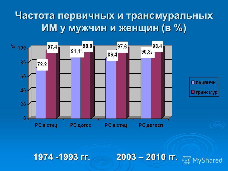Частота первичных и трансмуральных ИМ у мужчин и женщин (в %) 1974 -1993 гг. 2003 – 2010 гг.