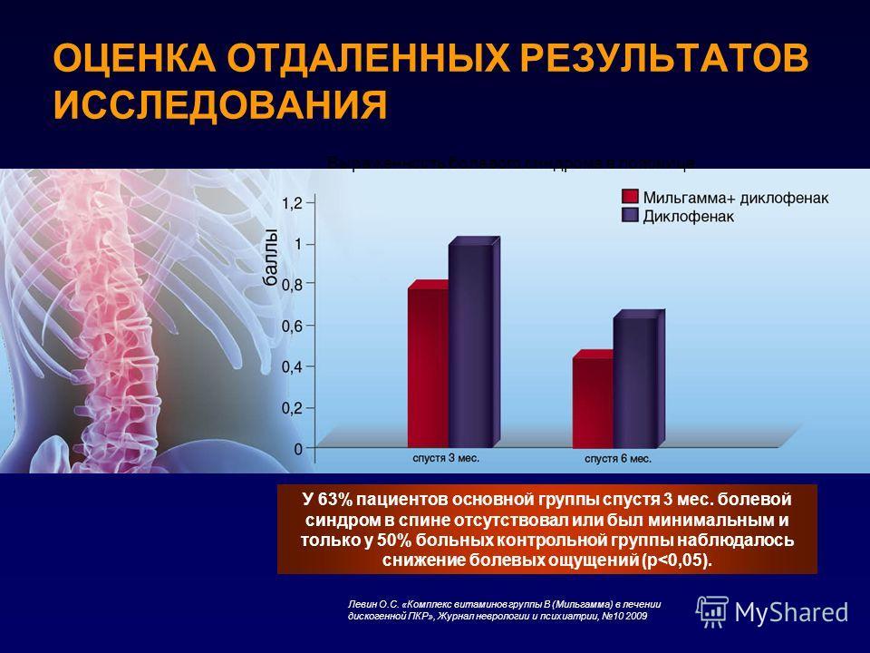 ОЦЕНКА ОТДАЛЕННЫХ РЕЗУЛЬТАТОВ ИССЛЕДОВАНИЯ Выраженность болевого синдрома в пояснице У 63% пациентов основной группы спустя 3 мес. болевой синдром в спине отсутствовал или был минимальным и только у 50% больных контрольной группы наблюдалось снижение
