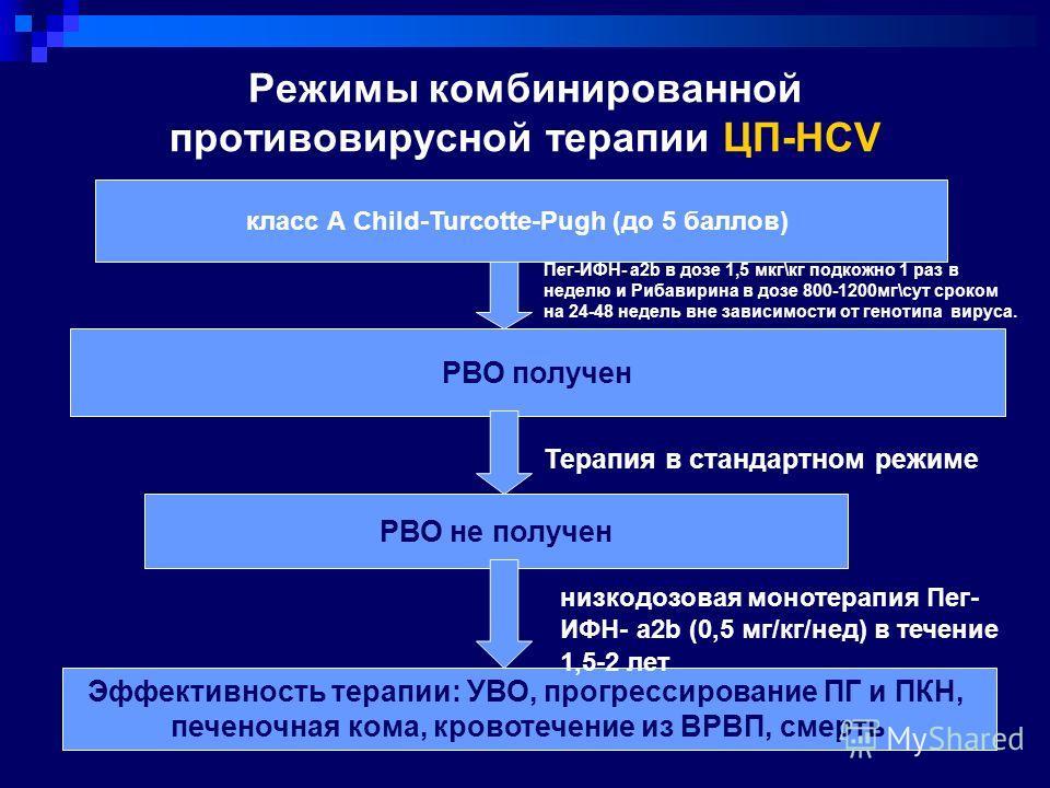 Режимы комбинированной противовирусной терапии ЦП-HСV класс А Child-Turcotte-Pugh (до 5 баллов) РВО получен РВО не получен Пег-ИФН- a2b в дозе 1,5 мкг\кг подкожно 1 раз в неделю и Рибавирина в дозе 800-1200мг\сут сроком на 24-48 недель вне зависимост
