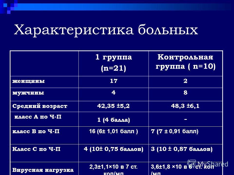 Характеристика больных 1 группа (n=21) Контрольная группа ( n=10) женщины172 мужчины48 Средний возраст42,35 ±5,248,3 ±6,1 класс А по Ч-П 1 (4 балла) - класс В по Ч-П 16 (6± 1,01 балл ) 7 (7 ± 0,91 балл) Класс С по Ч-П4 (10± 0,75 баллов)3 (10 ± 0,87 б