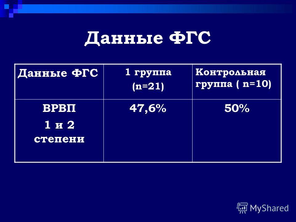 Данные ФГС 1 группа (n=21) Контрольная группа ( n=10) ВРВП 1 и 2 степени 47,6%50%