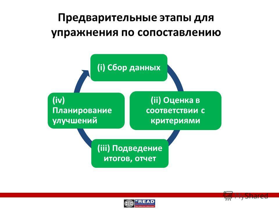 Предварительные этапы для упражнения по сопоставлению (i) Сбор данных (ii) Оценка в соответствии с критериями (iii) Подведение итогов, отчет (iv) Планирование улучшений