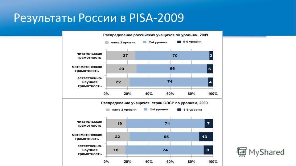 Результаты России в PISA-2009