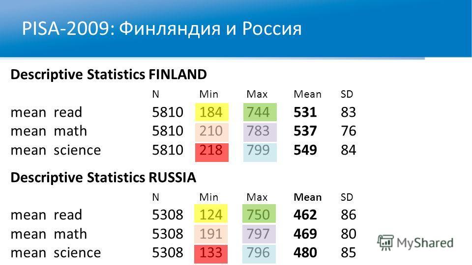 PISA-2009: Финляндия и Россия Descriptive Statistics FINLAND NMinMaxMeanSD mean read581018474453183 mean math581021078353776 mean science581021879954984 Descriptive Statistics RUSSIA NMinMaxMeanSD mean read530812475046286 mean math530819179746980 mea
