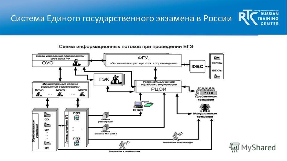 Система Единого государственного экзамена в России