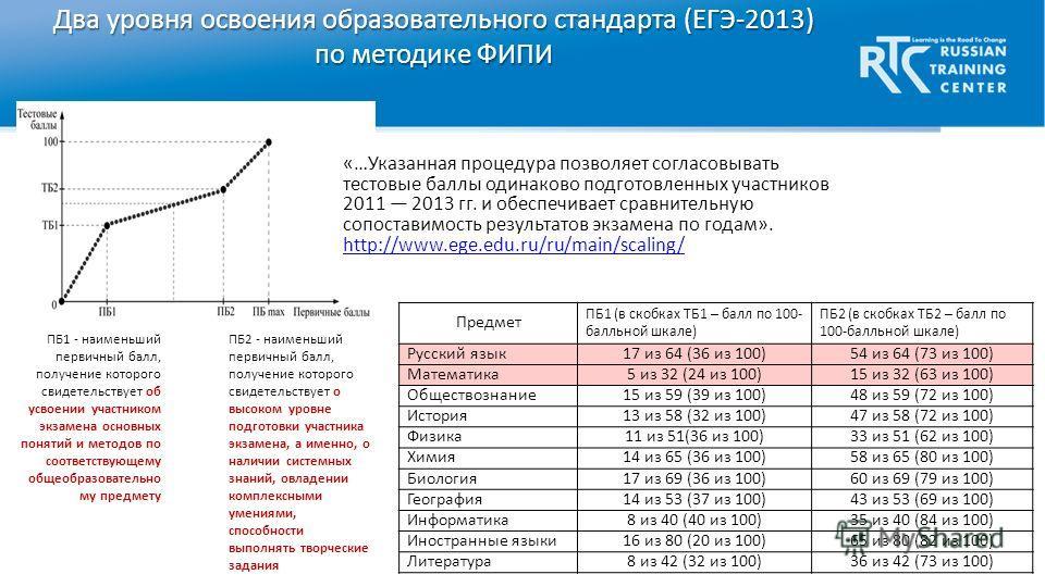 Два уровня освоения образовательного стандарта (ЕГЭ-2013) по методике ФИПИ Предмет ПБ1 (в скобках ТБ1 – балл по 100- балльной шкале) ПБ2 (в скобках ТБ2 – балл по 100-балльной шкале) Русский язык17 из 64 (36 из 100)54 из 64 (73 из 100) Математика5 из