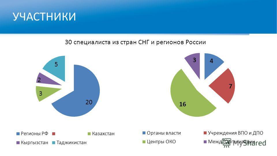 УЧАСТНИКИ 30 специалиста из стран СНГ и регионов России