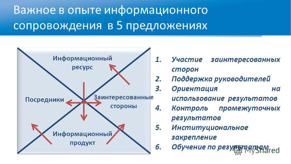 Важное в опыте информационного сопровождения в 5 предложениях 1.Участие заинтересованных сторон 2.Поддержка руководителей 3.Ориентация на использование результатов 4.Контроль промежуточных результатов 5.Институциональное закрепление 6.Обучение по рез