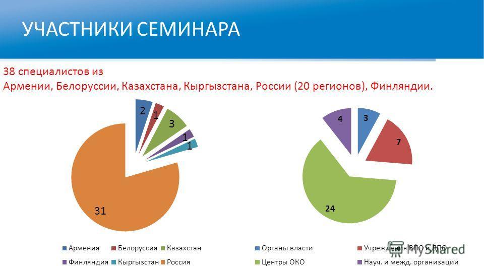 УЧАСТНИКИ СЕМИНАРА 38 специалистов из Армении, Белоруссии, Казахстана, Кыргызстана, России (20 регионов), Финляндии.