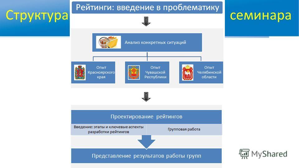 Структура WWW.RTC-EDU.RU семинара