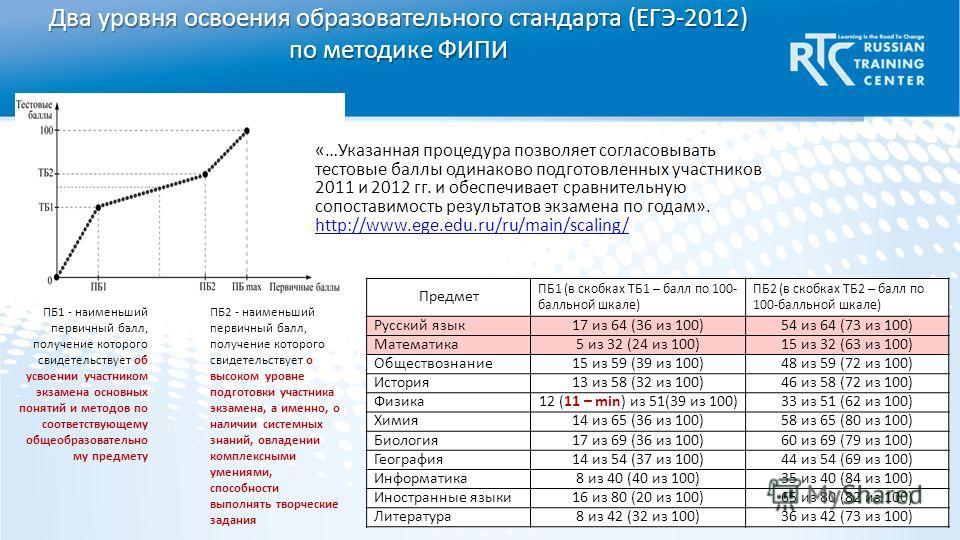 Два уровня освоения образовательного стандарта (ЕГЭ-2012) по методике ФИПИ Предмет ПБ1 (в скобках ТБ1 – балл по 100- балльной шкале) ПБ2 (в скобках ТБ2 – балл по 100-балльной шкале) Русский язык17 из 64 (36 из 100)54 из 64 (73 из 100) Математика5 из