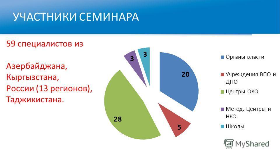 УЧАСТНИКИ СЕМИНАРА 59 специалистов из Азербайджана, Кыргызстана, России (13 регионов), Таджикистана.