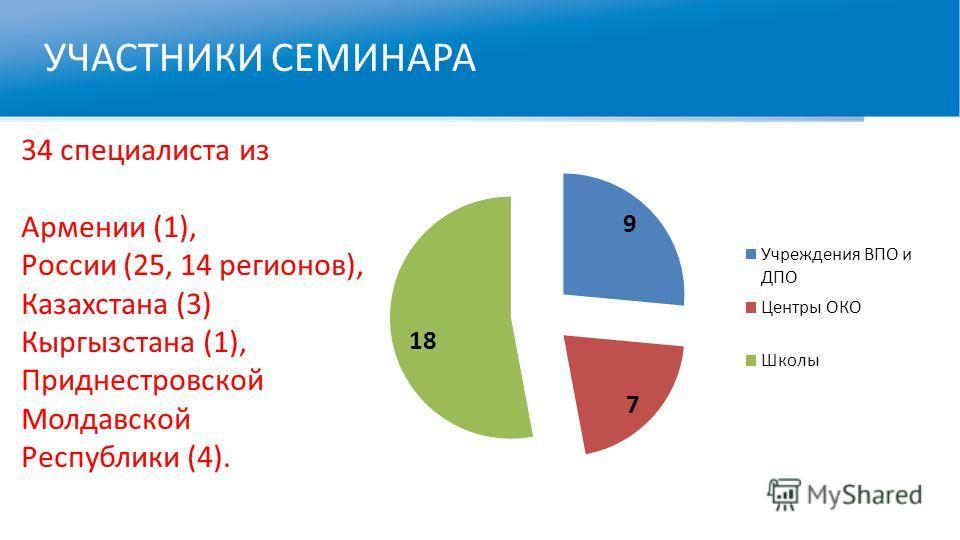 УЧАСТНИКИ СЕМИНАРА 34 специалиста из Армении (1), России (25, 14 регионов), Казахстана (3) Кыргызстана (1), Приднестровской Молдавской Республики (4).