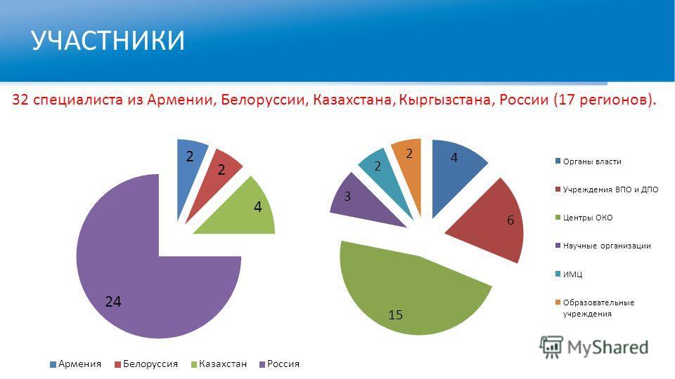 УЧАСТНИКИ 32 специалиста из Армении, Белоруссии, Казахстана, Кыргызстана, России (17 регионов).