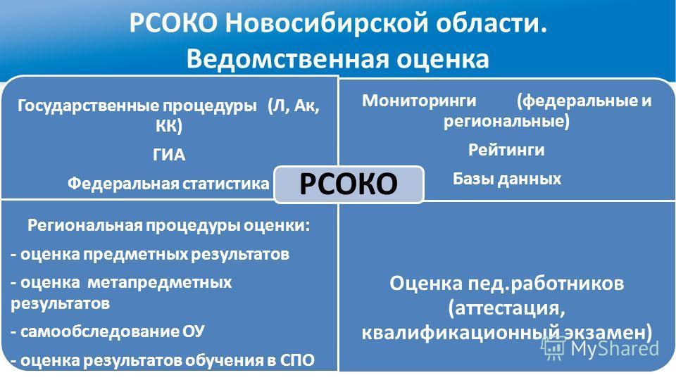 РСОКО Новосибирской области. Ведомственная оценка Государственные процедуры (Л, Ак, КК) ГИА Федеральная статистика Мониторинги (федеральные и региональные) Рейтинги Базы данных Региональная процедуры оценки: - оценка предметных результатов - оценка м