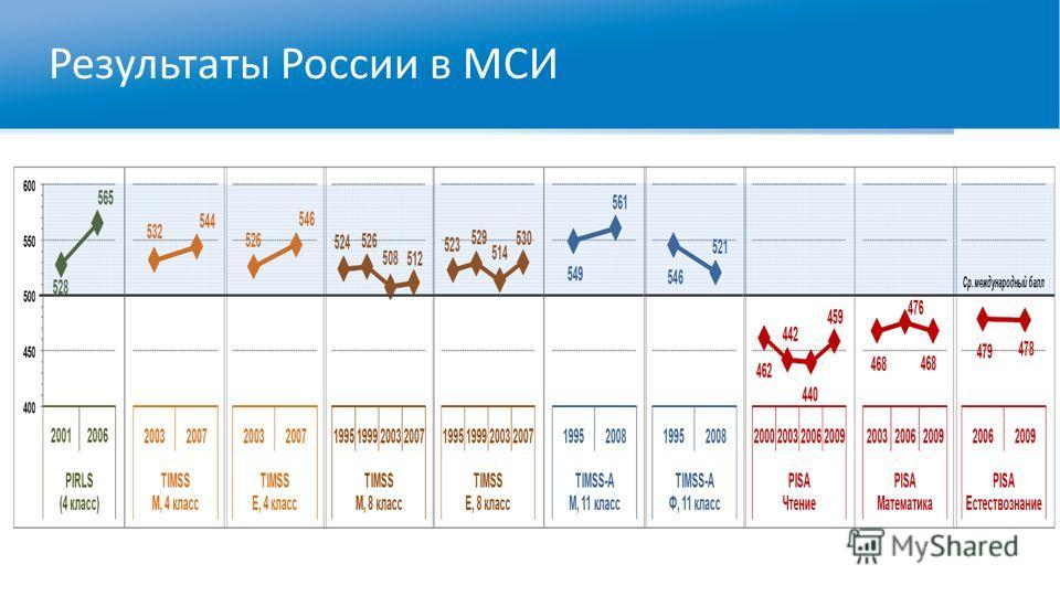 Результаты России в МСИ