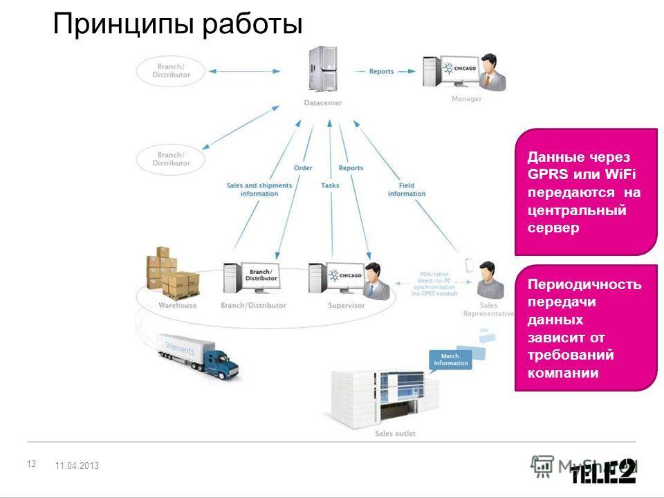 Принципы работы 13 Данные через GPRS или WiFi передаются на центральный сервер Периодичность передачи данных зависит от требований компании 11.04.2013